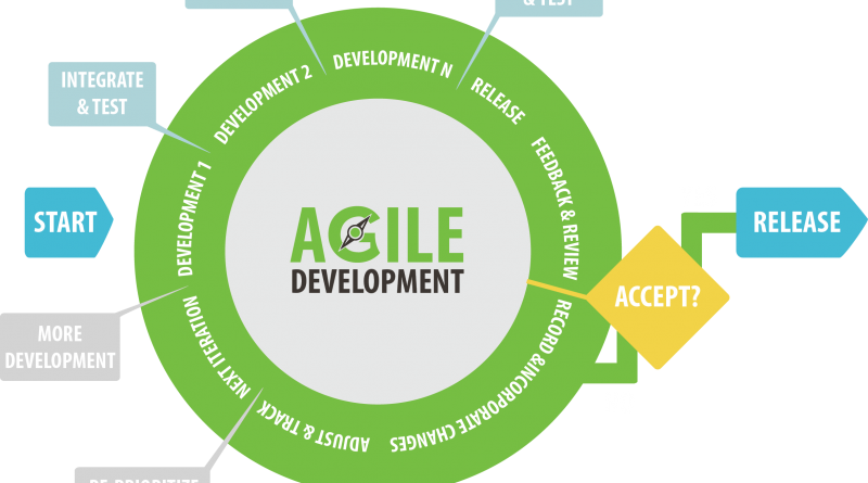 Curso de Agile Expert Certified