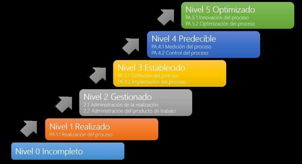 Niveles_Madurez_2